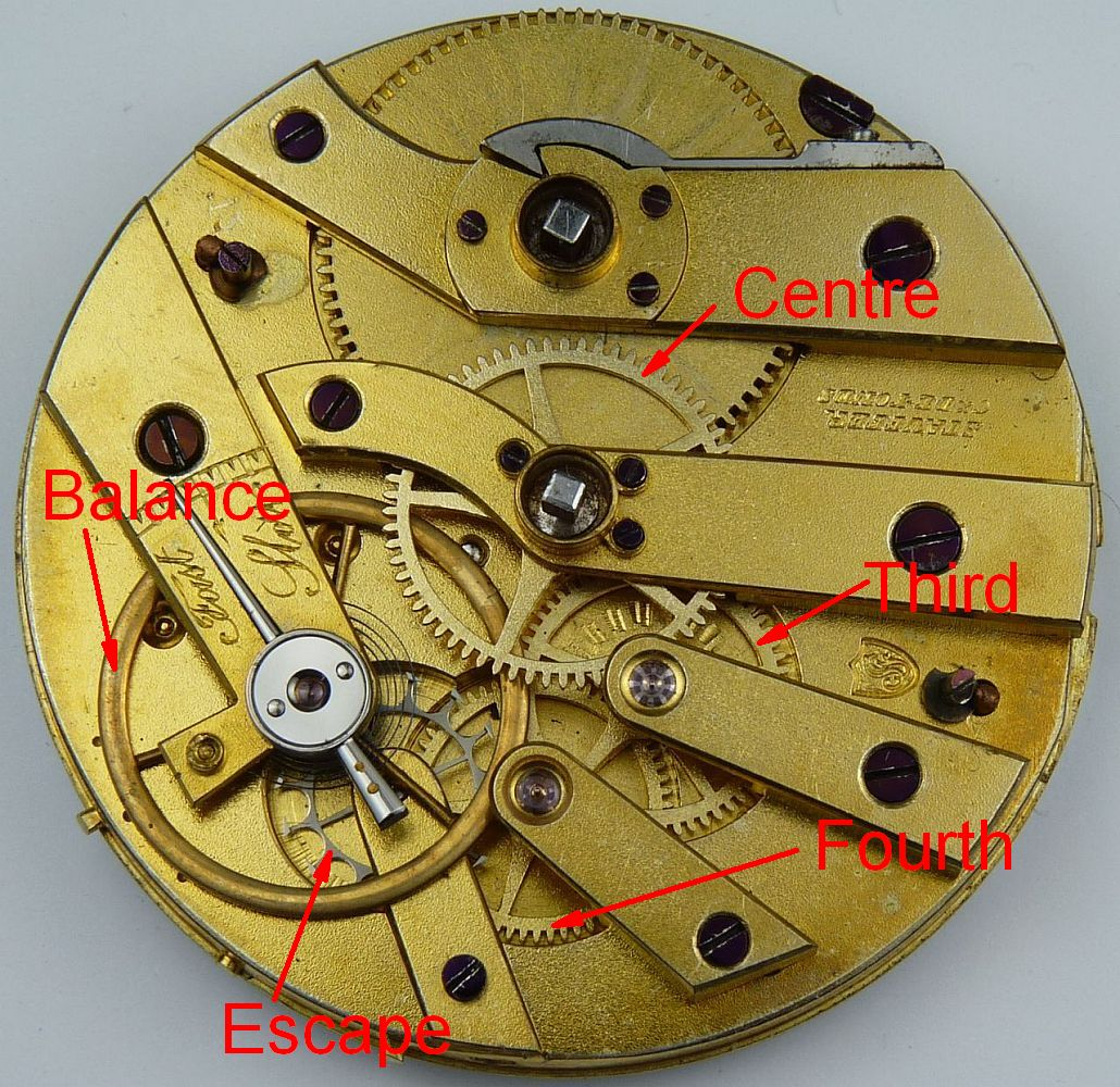 An early Stauffer movement