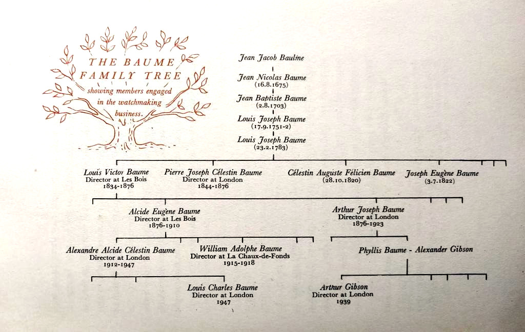 Baume Family Tree