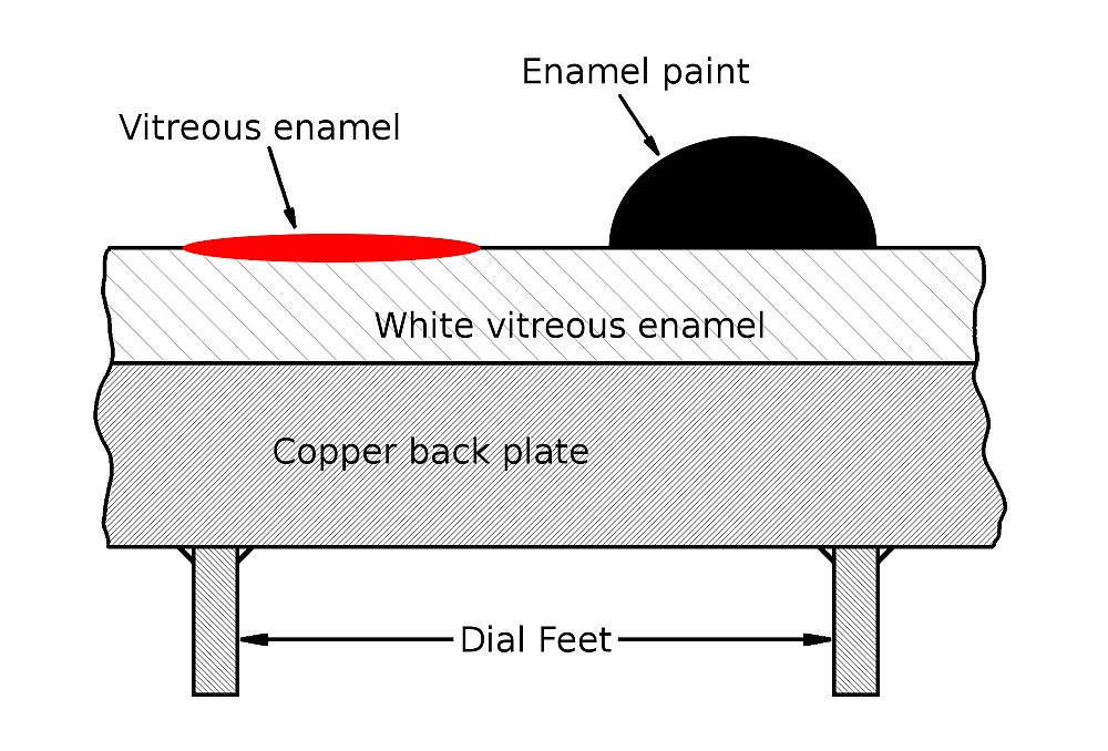 Dial cross section